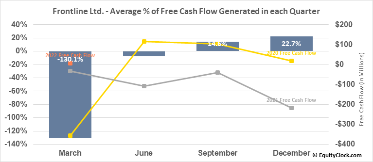 Frontline Ltd. (NYSE:FRO) Free Cash Flow Seasonality
