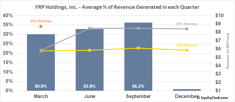 FRP Holdings, Inc. (NASD:FRPH) Revenue Seasonality