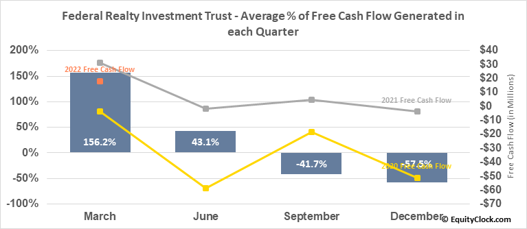 Federal Realty Investment Trust (NYSE:FRT) Free Cash Flow Seasonality