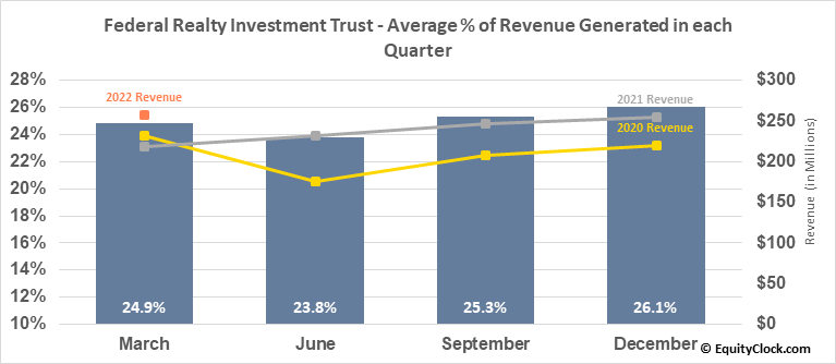 Federal Realty Investment Trust (NYSE:FRT) Revenue Seasonality