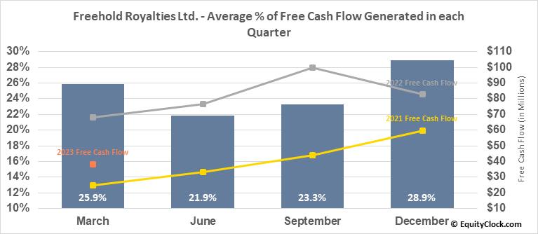 Freehold Royalties Ltd. (TSE:FRU.TO) Free Cash Flow Seasonality