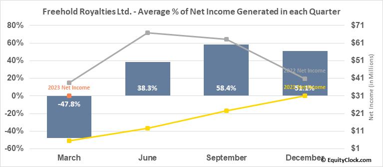 Freehold Royalties Ltd. (TSE:FRU.TO) Net Income Seasonality