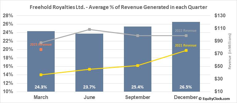 Freehold Royalties Ltd. (TSE:FRU.TO) Revenue Seasonality