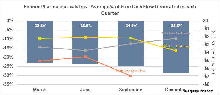 Fennec Pharmaceuticals Inc. (TSE:FRX.TO) Free Cash Flow Seasonality