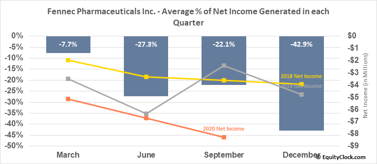 Fennec Pharmaceuticals Inc. (TSE:FRX.TO) Net Income Seasonality