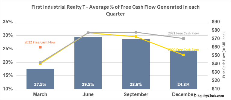 First Industrial Realty T (NYSE:FR) Free Cash Flow Seasonality