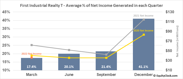 First Industrial Realty T (NYSE:FR) Net Income Seasonality