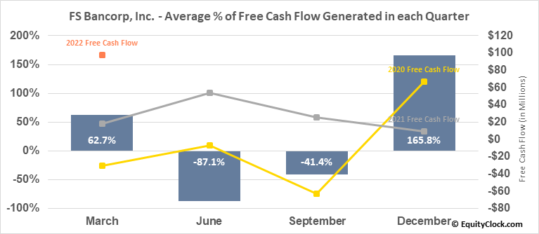 FS Bancorp, Inc. (NASD:FSBW) Free Cash Flow Seasonality