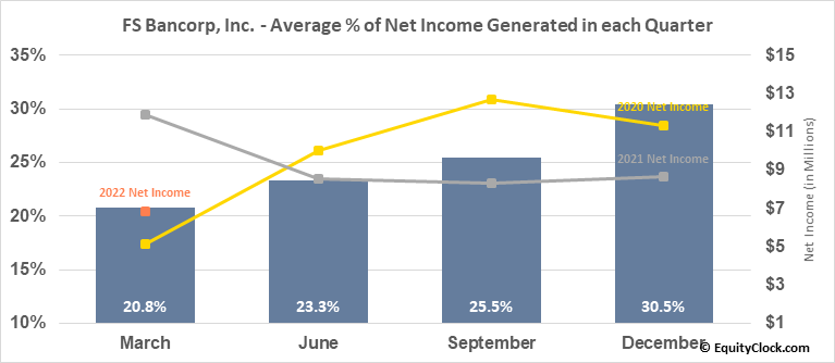 FS Bancorp, Inc. (NASD:FSBW) Net Income Seasonality