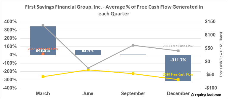 First Savings Financial Group, Inc. (NASD:FSFG) Free Cash Flow Seasonality