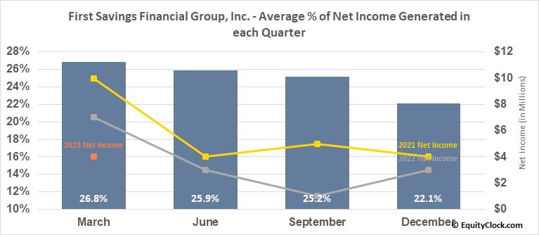First Savings Financial Group, Inc. (NASD:FSFG) Net Income Seasonality