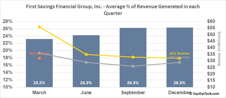 First Savings Financial Group, Inc. (NASD:FSFG) Revenue Seasonality