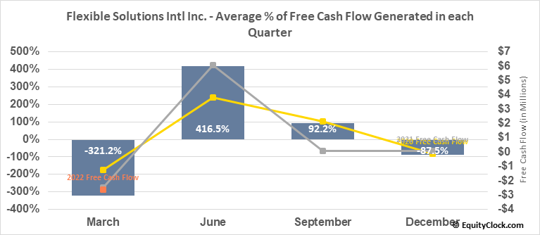 Flexible Solutions Intl Inc. (AMEX:FSI) Free Cash Flow Seasonality
