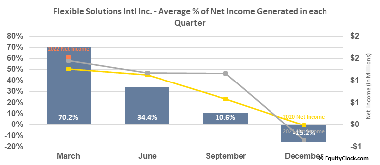Flexible Solutions Intl Inc. (AMEX:FSI) Net Income Seasonality