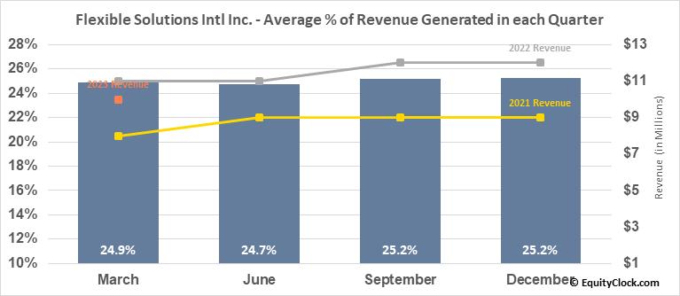 Flexible Solutions Intl Inc. (AMEX:FSI) Revenue Seasonality