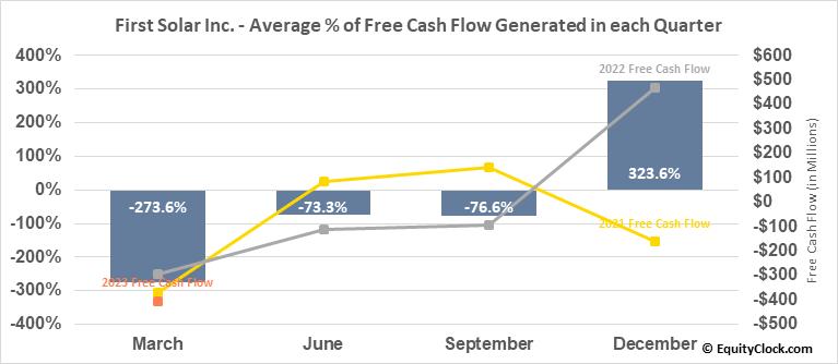 First Solar Inc. (NASD:FSLR) Free Cash Flow Seasonality