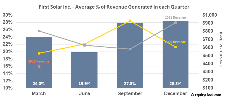 First Solar Inc. (NASD:FSLR) Revenue Seasonality