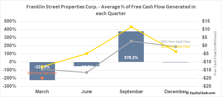 Franklin Street Properties Corp. (AMEX:FSP) Free Cash Flow Seasonality