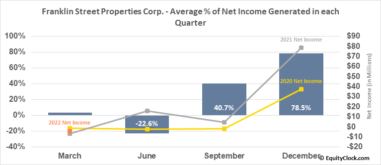 Franklin Street Properties Corp. (AMEX:FSP) Net Income Seasonality