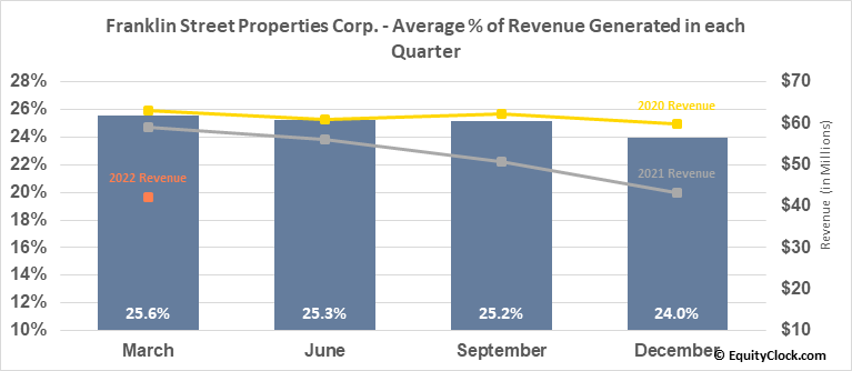 Franklin Street Properties Corp. (AMEX:FSP) Revenue Seasonality