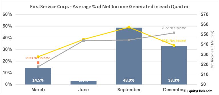 FirstService Corp. (TSE:FSV.TO) Net Income Seasonality