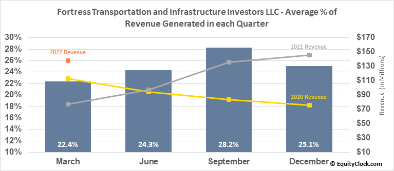 Fortress Transportation and Infrastructure Investors LLC (NYSE:FTAI) Revenue Seasonality