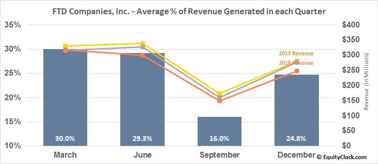 FTD Companies, Inc  (NASD:FTD) Seasonal Chart   Equity Clock