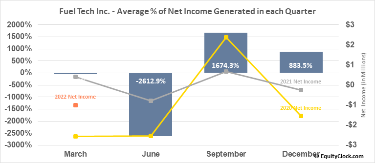 Fuel Tech Inc. (NASD:FTEK) Net Income Seasonality