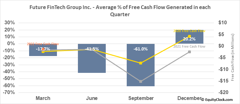 Future FinTech Group Inc. (NASD:FTFT) Free Cash Flow Seasonality
