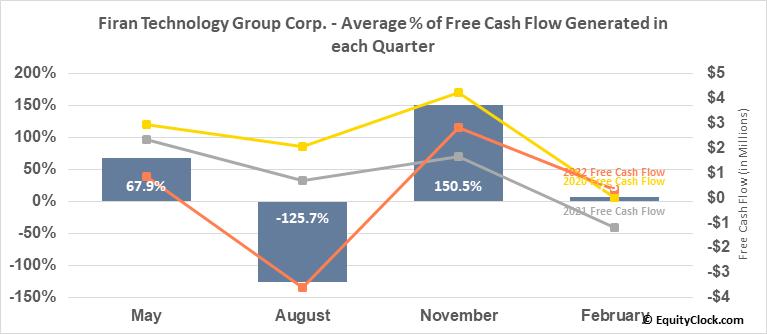 Firan Technology Group Corp. (TSE:FTG.TO) Free Cash Flow Seasonality