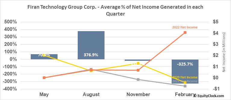 Firan Technology Group Corp. (TSE:FTG.TO) Net Income Seasonality