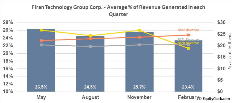 Firan Technology Group Corp. (TSE:FTG.TO) Revenue Seasonality