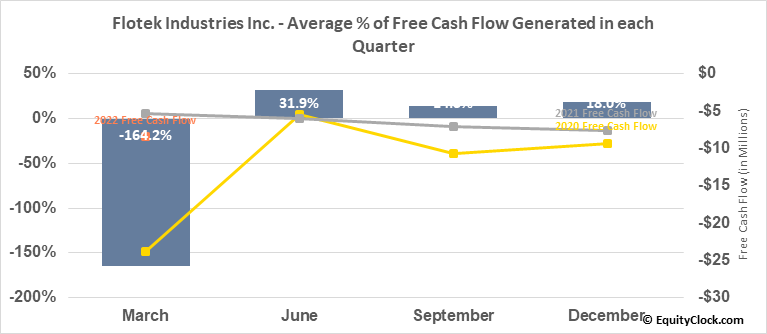 Flotek Industries Inc. (NYSE:FTK) Free Cash Flow Seasonality