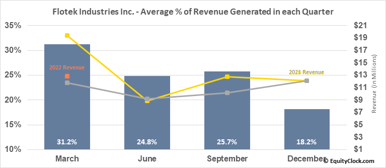 Flotek Industries Inc. (NYSE:FTK) Revenue Seasonality