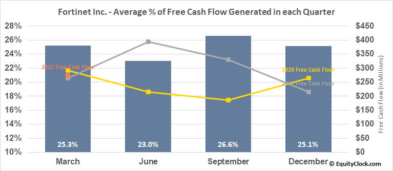 Fortinet Inc. (NASD:FTNT) Free Cash Flow Seasonality