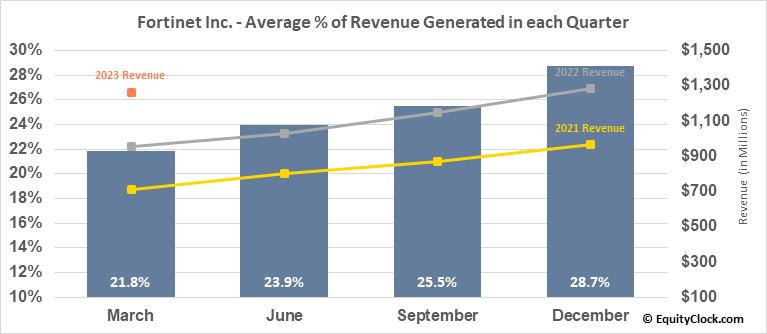 Fortinet Inc. (NASD:FTNT) Revenue Seasonality