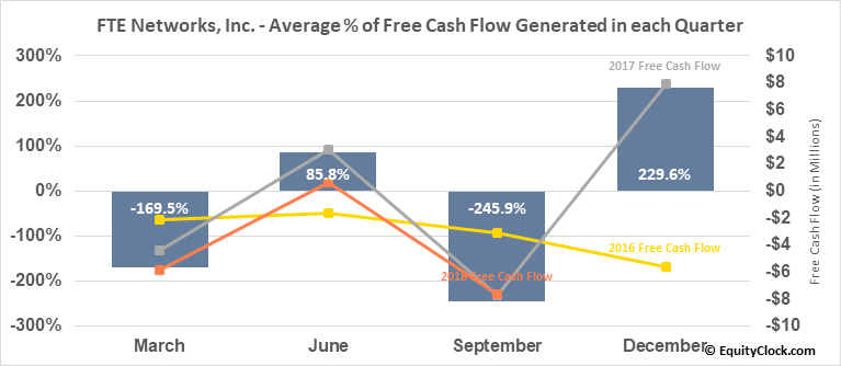 FTE Networks, Inc. (AMEX:FTNW) Free Cash Flow Seasonality