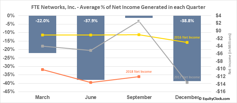 FTE Networks, Inc. (AMEX:FTNW) Net Income Seasonality