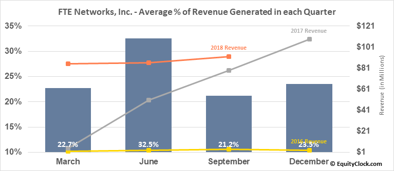 FTE Networks, Inc. (AMEX:FTNW) Revenue Seasonality