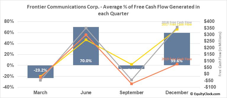 Frontier Communications Corp. (NASD:FTR) Free Cash Flow Seasonality