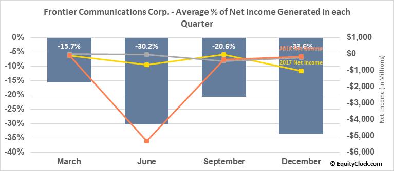 Frontier Communications Corp. (NASD:FTR) Net Income Seasonality