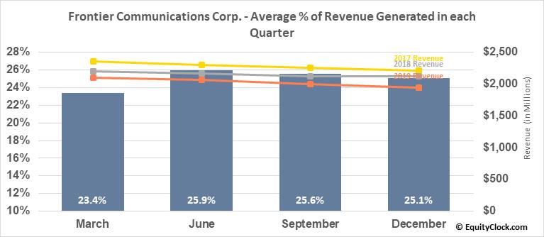 Frontier Communications Corp. (NASD:FTR) Revenue Seasonality