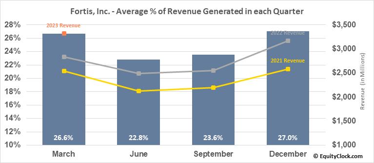 Fortis, Inc. (TSE:FTS.TO) Revenue Seasonality