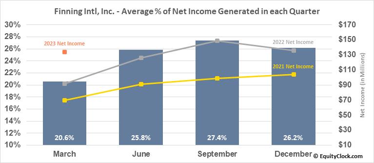 Finning Intl, Inc. (TSE:FTT.TO) Net Income Seasonality