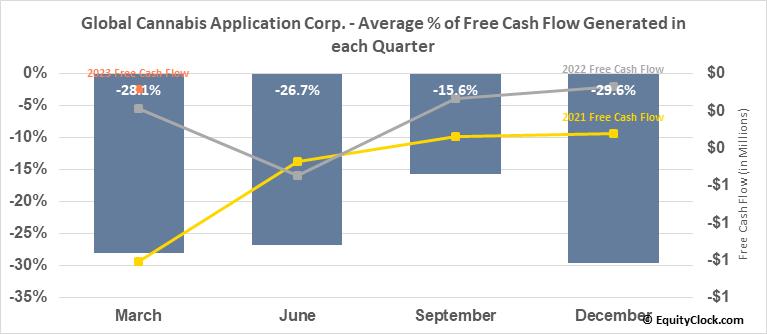 Global Cannabis Application Corp. (OTCMKT:FUAPF) Free Cash Flow Seasonality