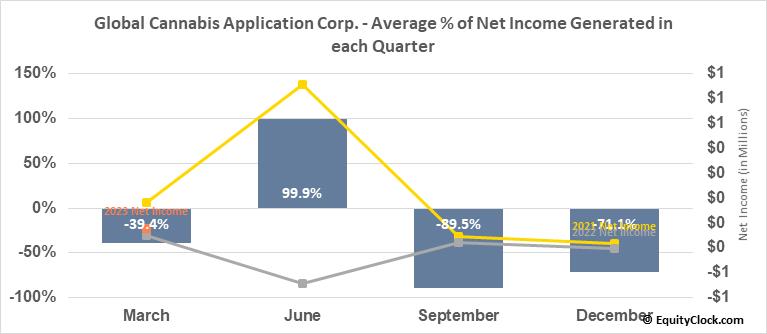 Global Cannabis Application Corp. (OTCMKT:FUAPF) Net Income Seasonality