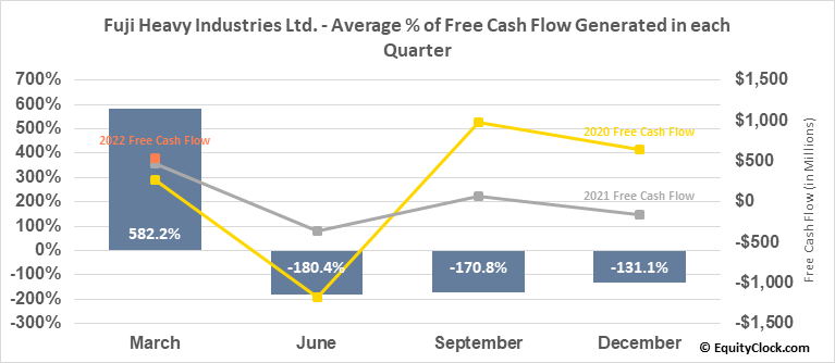 Fuji Heavy Industries Ltd. (OTCMKT:FUJHY) Free Cash Flow Seasonality