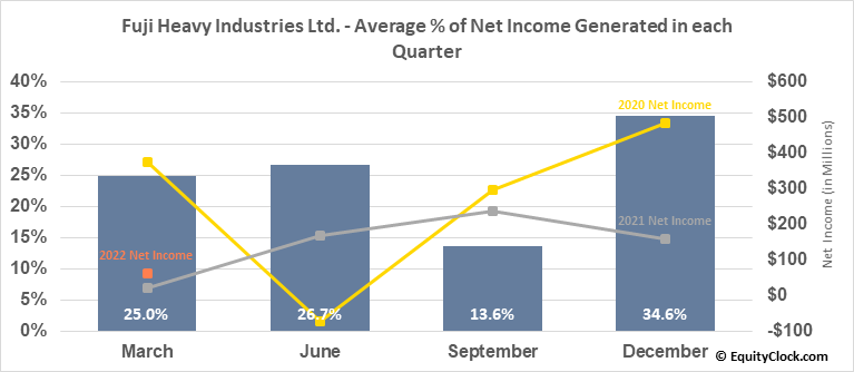 Fuji Heavy Industries Ltd. (OTCMKT:FUJHY) Net Income Seasonality