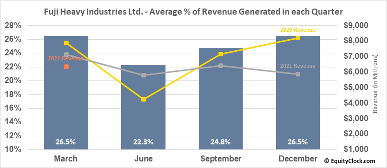 Fuji Heavy Industries Ltd. (OTCMKT:FUJHY) Revenue Seasonality