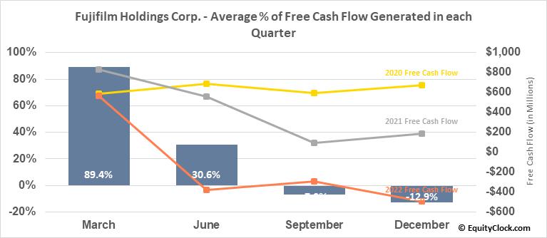 Fujifilm Holdings Corp. (OTCMKT:FUJIY) Free Cash Flow Seasonality